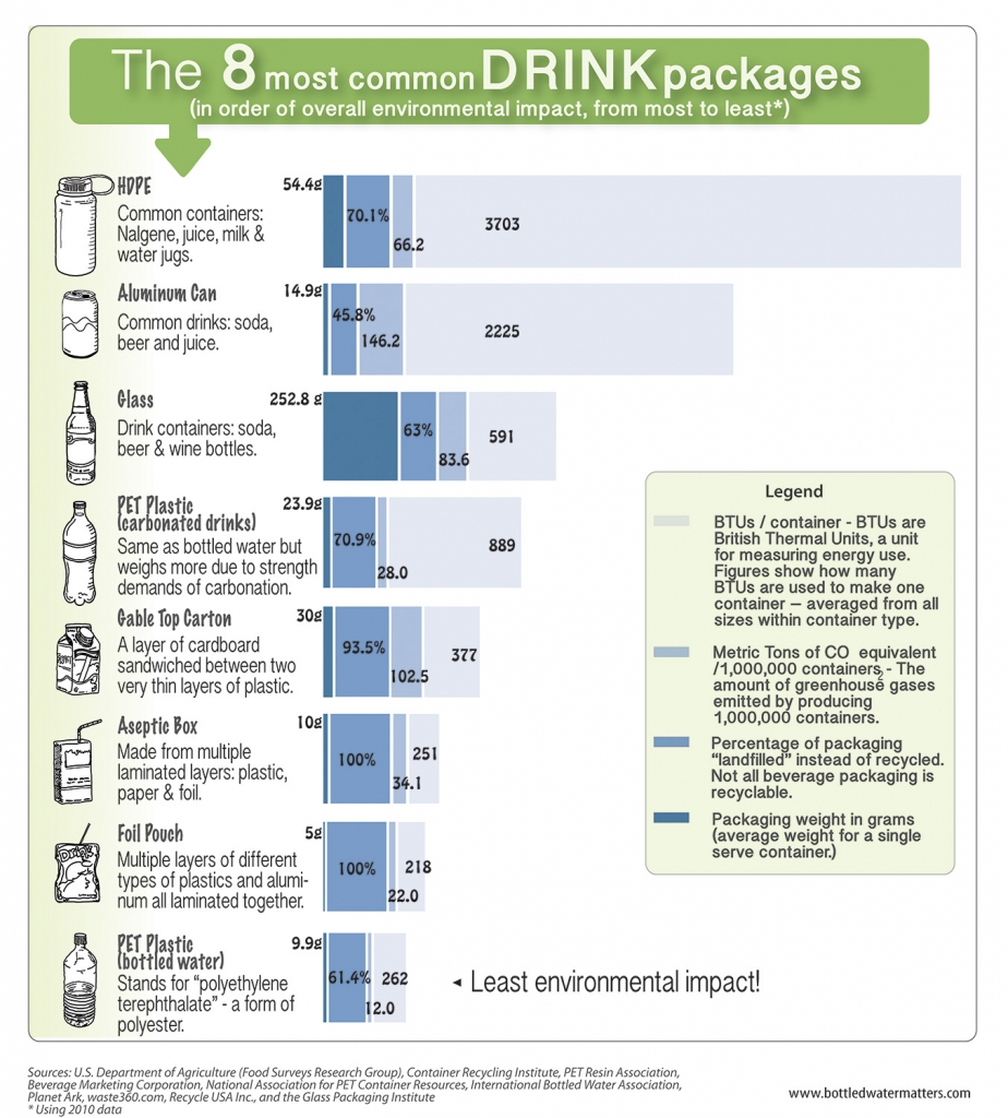 Packaging infograph for online JAN 2016